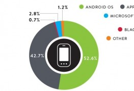 Die meistgenutzten mobilen Betriebssysteme im dritten Quartal 2015.